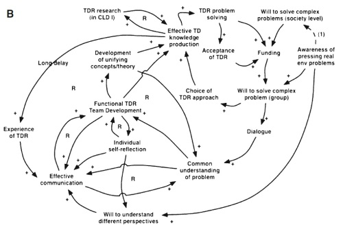 What makes for good transdisciplinary research at the