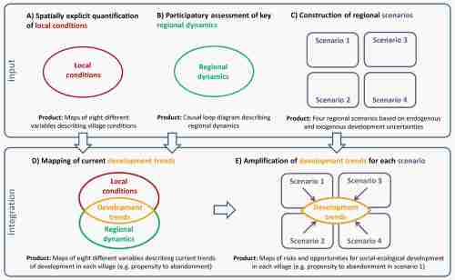 Graphical summary of the methodological steps