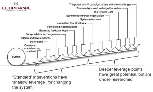 leverage points