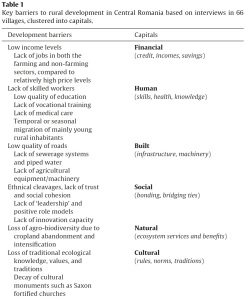 Table.Key barriers