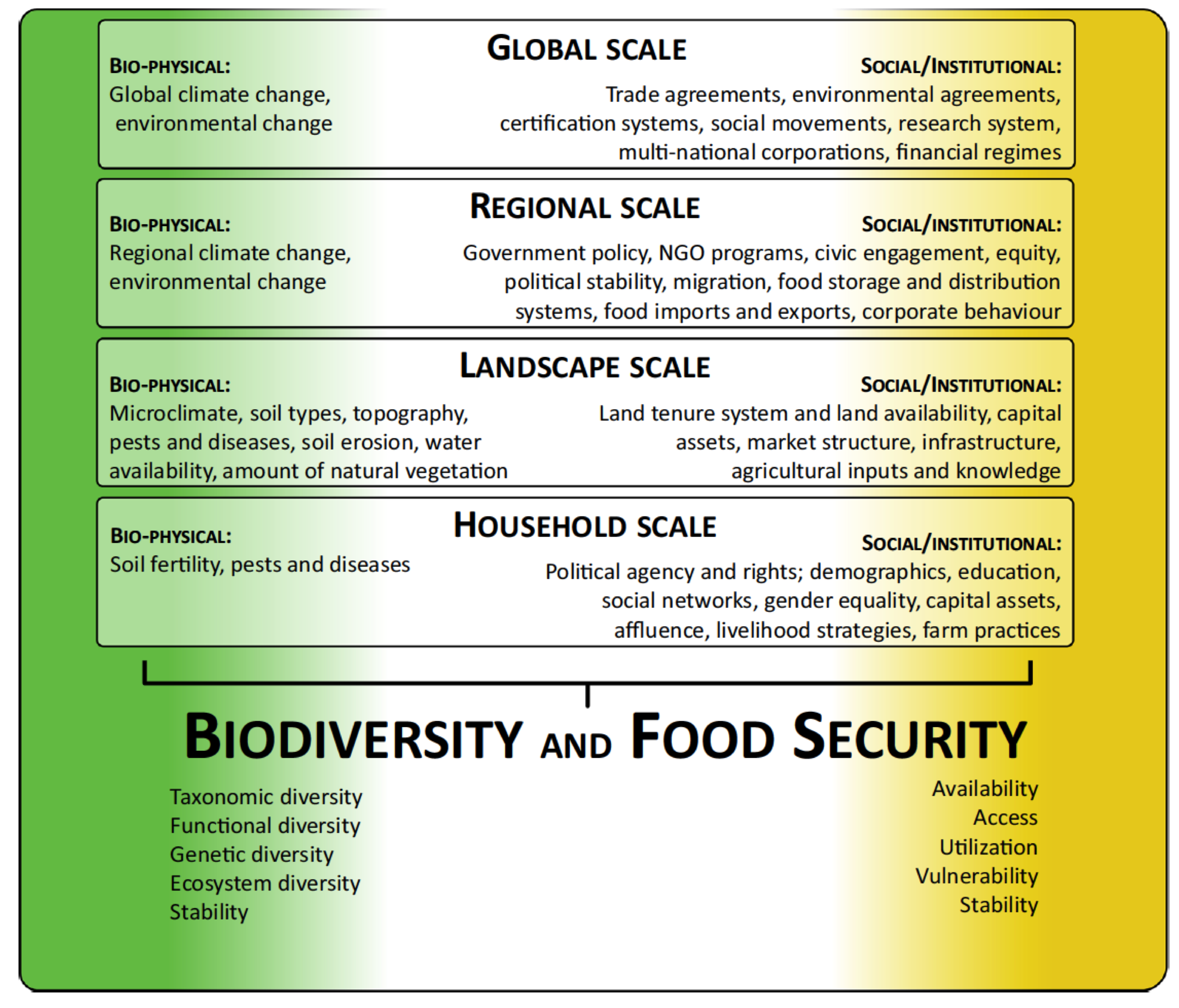 Food security in society