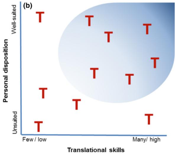 T graph