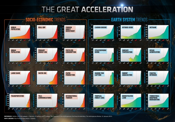 great-acceleration